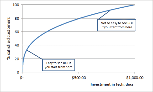 A chart that shows the geometric relationship between the cost to produce documentation and its resulting impact on satisfaction.