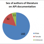 Pie chart of authors of API documentation literature showing 160 male, 32 female, and 11 unknown authors